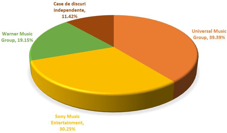 cote de piata industria muzicala