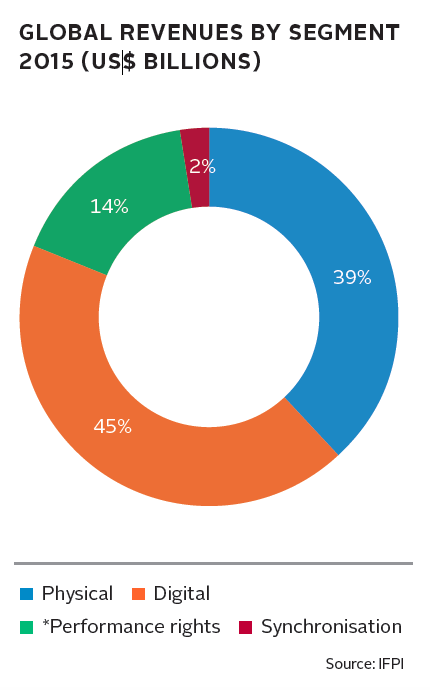 segments_global revenues