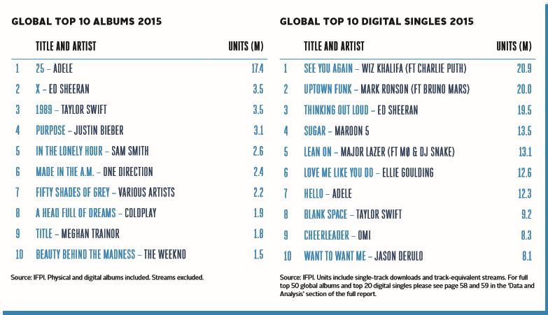 top 10_single_albume