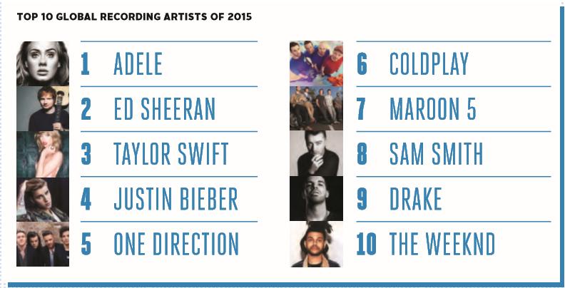 top10 artisti